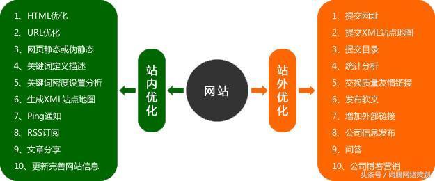 seo技巧 有了这些技巧和流程,网站SEO优化变得简单了