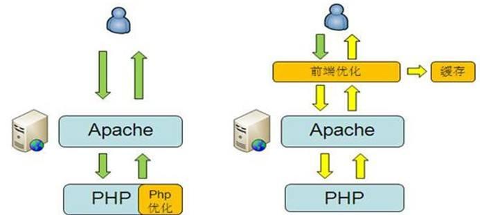 php四大缓存技术eAccelerator,memcached ,APC,Xcache 比较