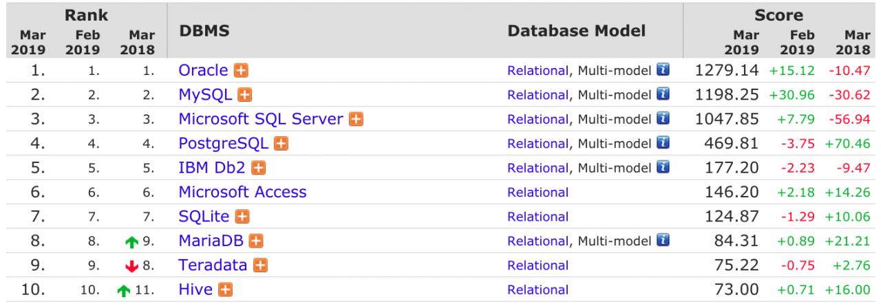 2019年3 月数据库排行:MySQL 指数持续大涨,PostgreSQL 下跌