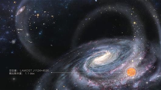 中科院等发现银河系并合矮星系的化学证据