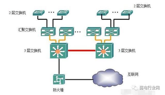 交换机四种组网方式