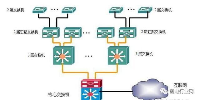 交换机四种组网方式-冯金伟博客园