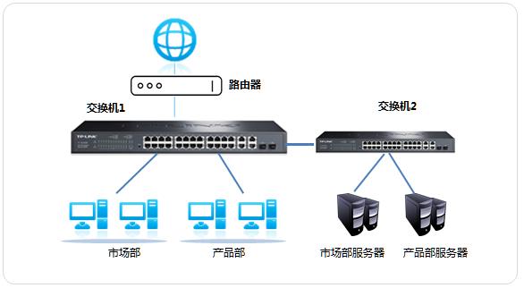 TPLINK交换机[TL-SL2428] 如何划分802.1Q VLAN