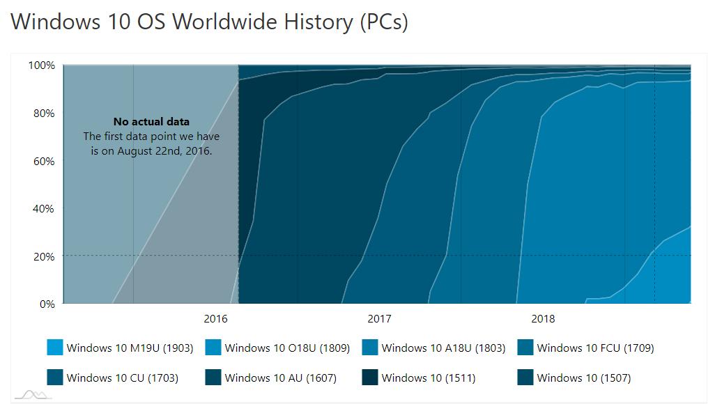 超六成 Windows 10 用户运行着一年前的版本