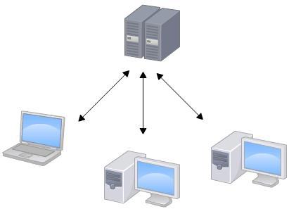 SVN和Git的区别及优缺点总结