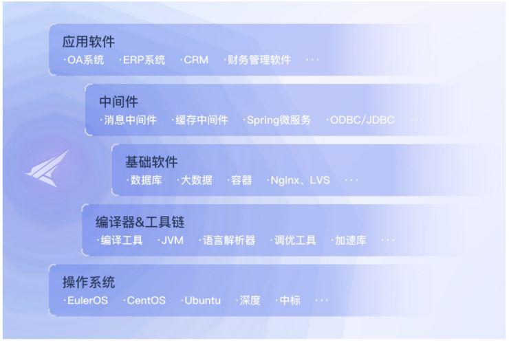 华为「鲲鹏」硬软件重大开源!这大概是华为第一次大规模开源-冯金伟博客