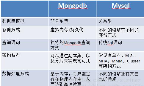 浅谈mongodb和mysql的区别和具体应用场景