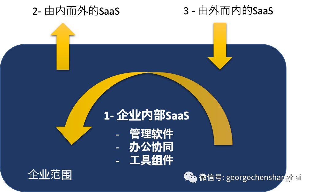 缺乏管理职业化,中国的企业管理SaaS很难做