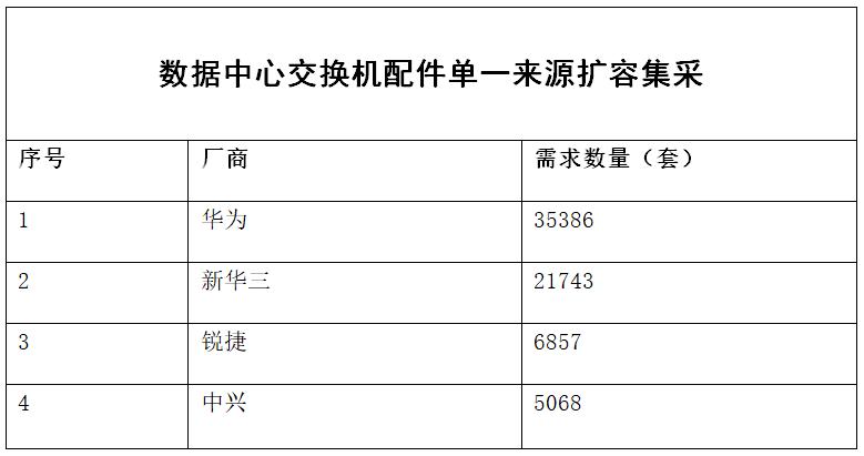 中国移动数据中心和管理交换机扩容集采:华为等四厂商中标