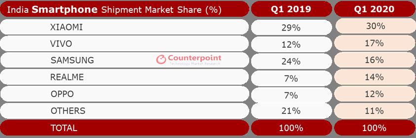 印度智能手机市场一季度出货量增4% 全年或下降10%