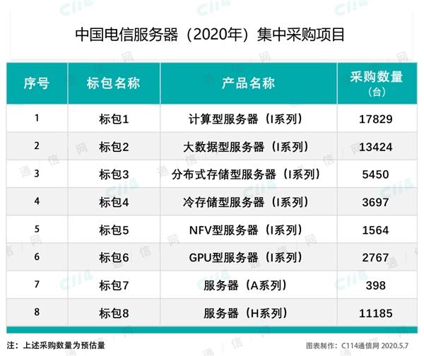 中国电信大手笔采购国产CPU服务器:华为鲲鹏第一次比肩Intel/AMD