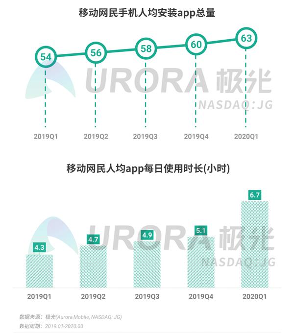 中国网民人均安装63个App:腾讯系一家独大