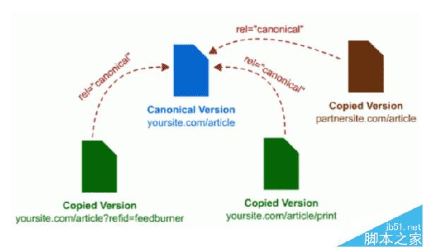 怎么解决网站重复收录的问题? Canonical标签解决重复内容收录的技巧