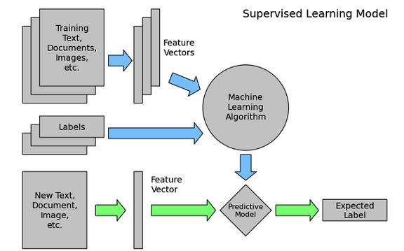 采用机器学习方式对网站进行数据挖掘的经验指南