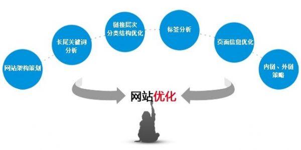 网站权重怎么优化?简析在短期间内将网站权重优化到2的方法