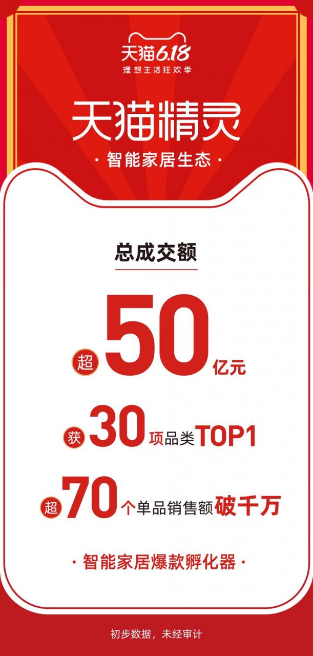 天猫精灵:618总成交额超50亿 超70个单品销售额破千万