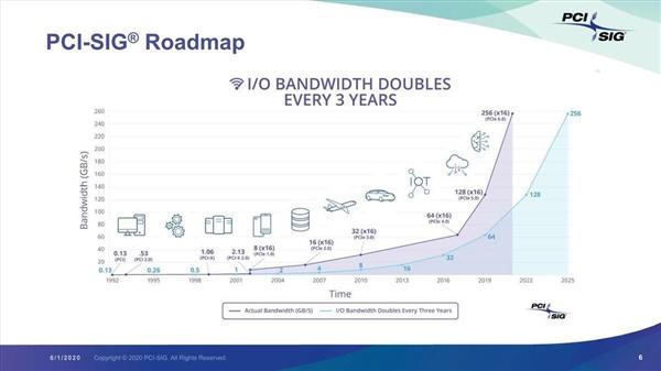 5.0还没用上呢!PCIe 6.0正式版明年出炉 支持800G以太网