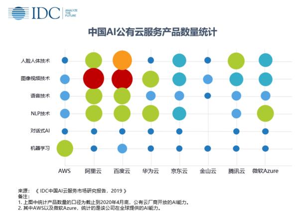 中国人工智能云服务市场研究报告出炉 1.66亿美元市场