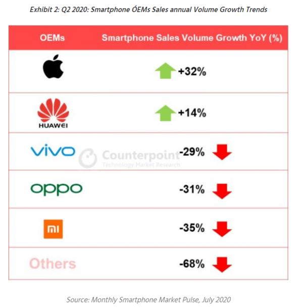 增速最快!苹果Q2在华销量增32% 因iPhone 11畅销