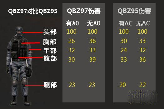 CFQBZ97和95有什么区别 QBZ97与QBZ95对比评测分析
