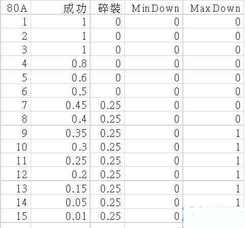 龙之谷2015装备强化成功率分析列表