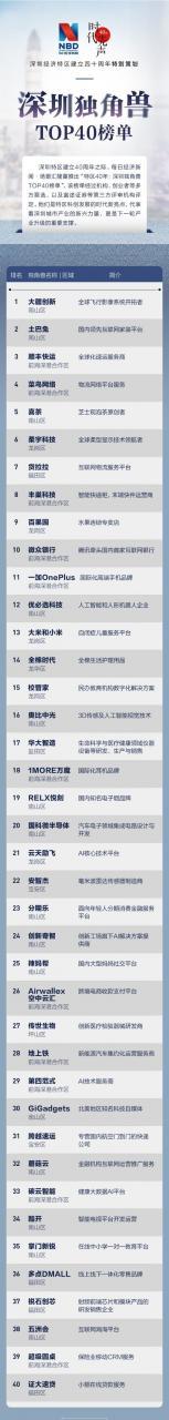 深圳独角兽企业TOP40公布!大疆第一 顺丰一加上榜