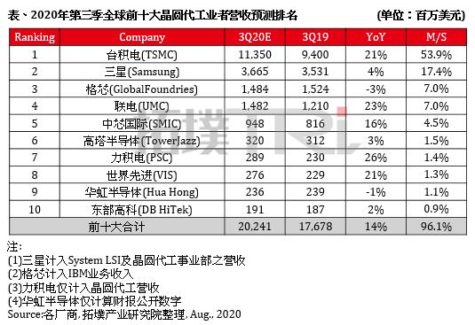 前十大晶圆代工厂商Q3营收排名预测:台积电坐稳第1 中芯国际第5