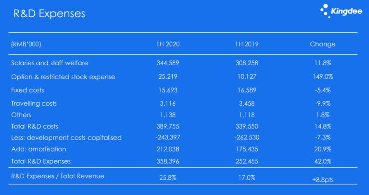 疫情大考下的金蝶,云业务收入增长45%、收入占比57.5%-冯金伟博客园