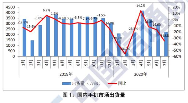 中国手机市场暴跌34.8%:一月比一月惨
