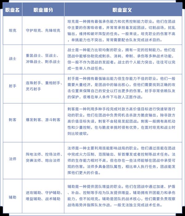 《王者荣耀》爆料:6大职业变19个职业 战士、法师各4种