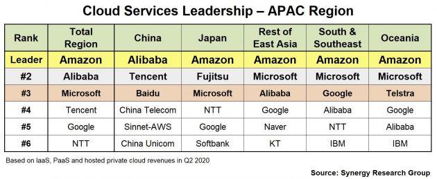 亚太地区云计算市场排名:亚马逊云服务位列第一 阿里第二