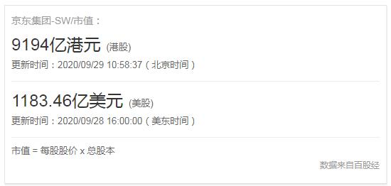 京东市值多少?京东市盈率多少?