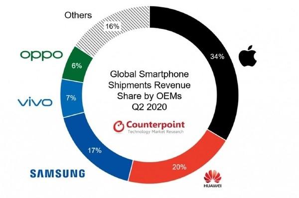 2020年Q2全球智能手机营收份额出炉:苹果还是第一
