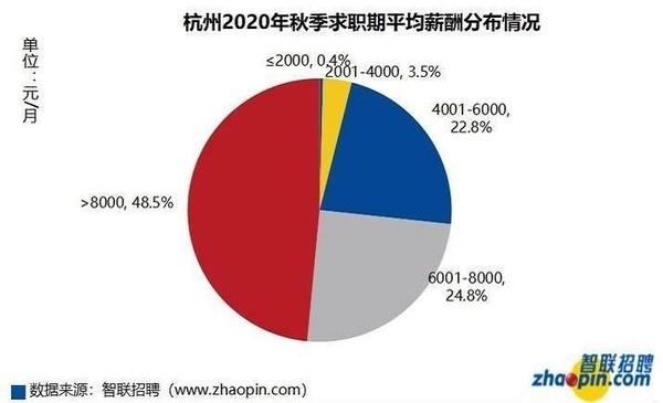 杭州2020年秋季求职期平均薪酬分布情况
