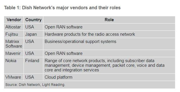 美国 Dish 选择诺基亚 5G SA 核心网软件