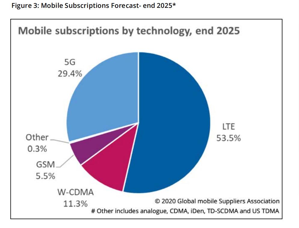 GSA:Q2全球5G用户数增加一倍 LTE市场将从2023年开始下滑