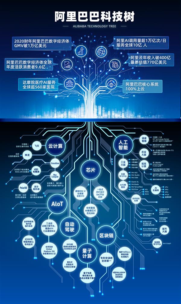阿里首次披露技术研发投入:每年超过1000亿人民币