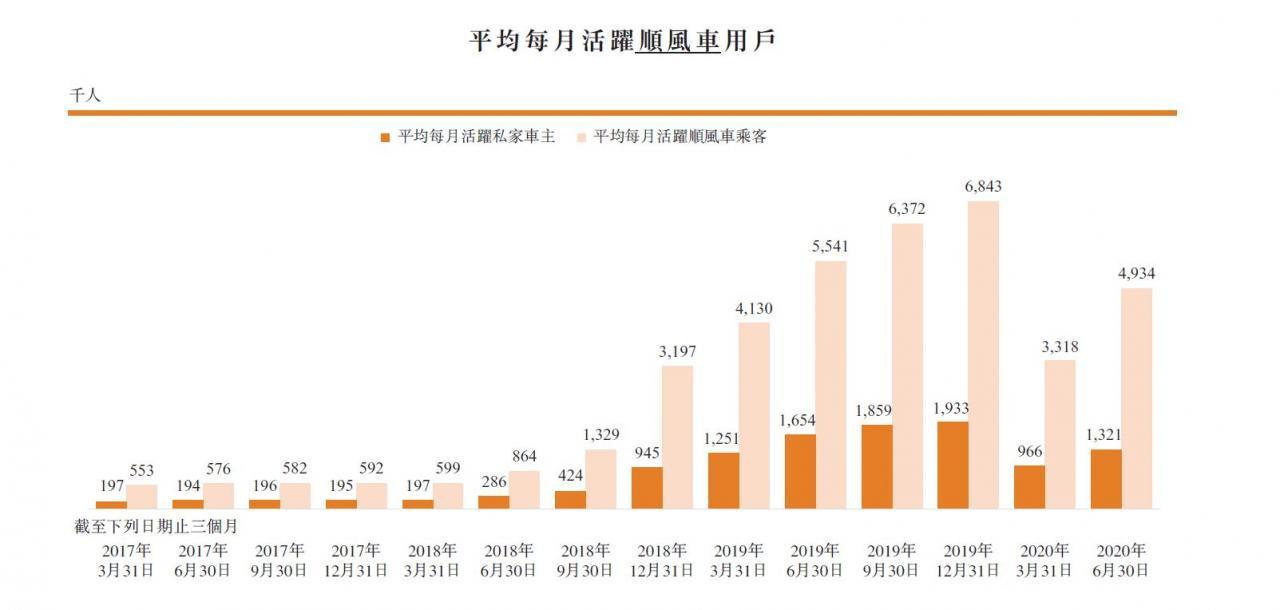 嘀嗒招股书:去年GMV达110亿元,蔚来资本占股21.6%