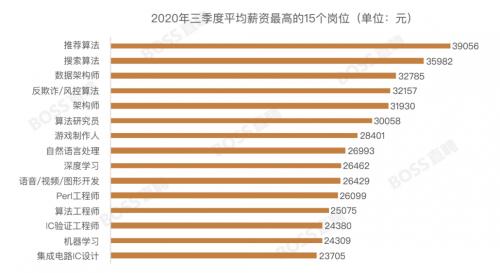 三季度全国平均月薪7819元:北京人才吸引力指数重回首位
