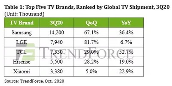 第三季度全球电视出货量前五