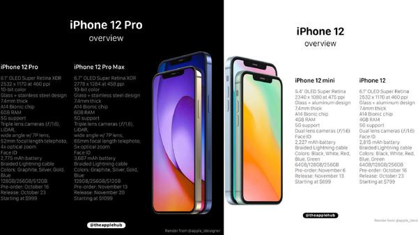 四款iPhone 12详细信息曝光(图源网)