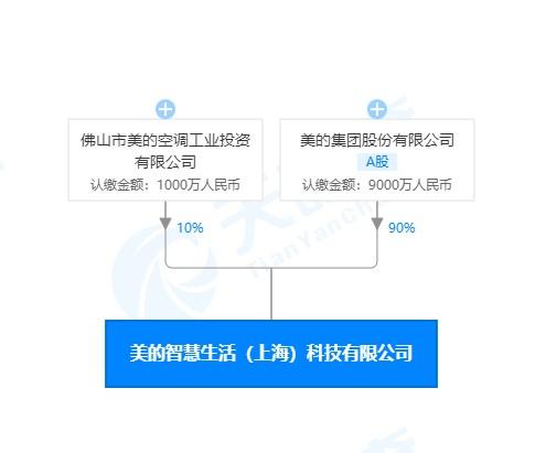 美的上海成立两家公司 经营范围均含智能机器人研发