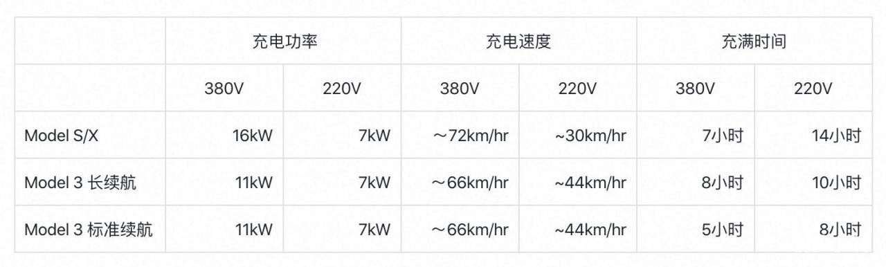 特斯拉充电桩的安装,有什么需要注意的?380V or 220V?