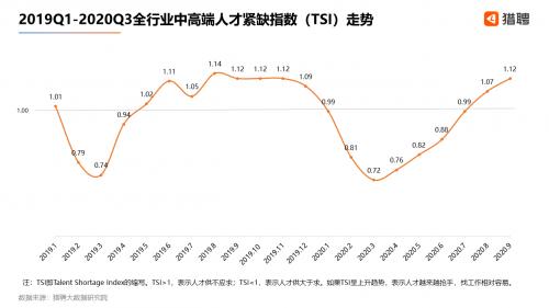 猎聘:2020Q3北上广深杭中高端人才平均年薪均超20万元