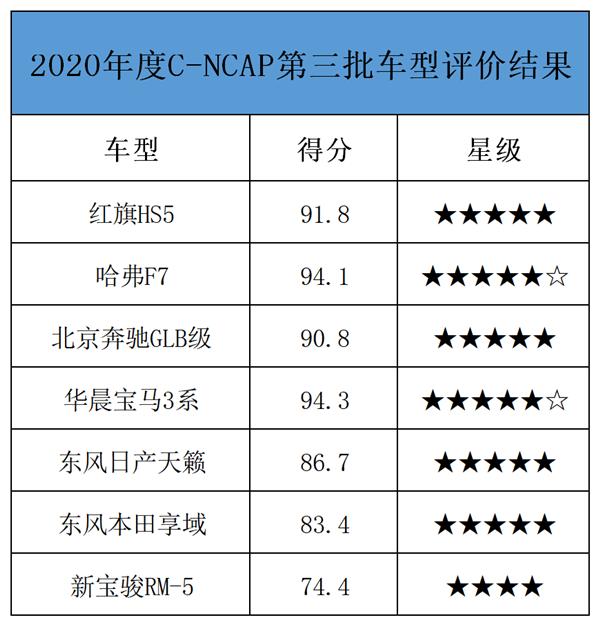 C-NCAP最新成绩出炉:这款国产车获4星得分今年最低 宝马3系获超5星