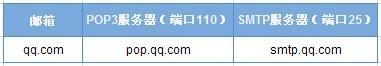 QQ邮箱的POP3与SMTP服务器是什么?