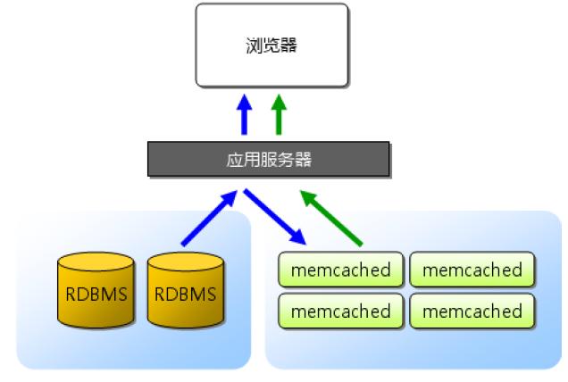 同一台服务器多个wordpress站点同时开启Memcached缓存冲突导致网站打开空白的问题