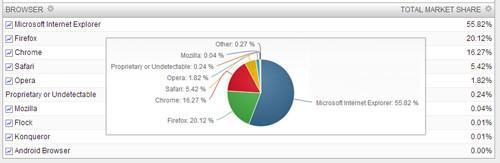 2013最新浏览器排行榜