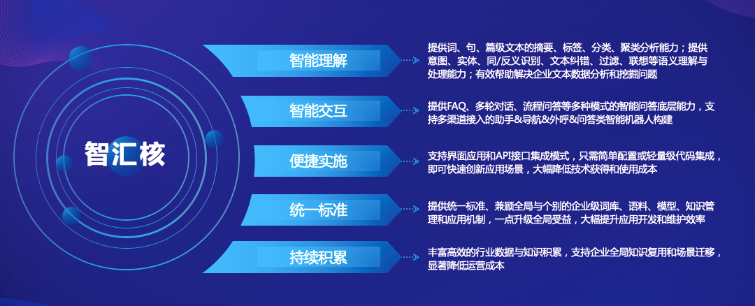中金智汇发布企业一站式AI能力平台智汇核V1.0