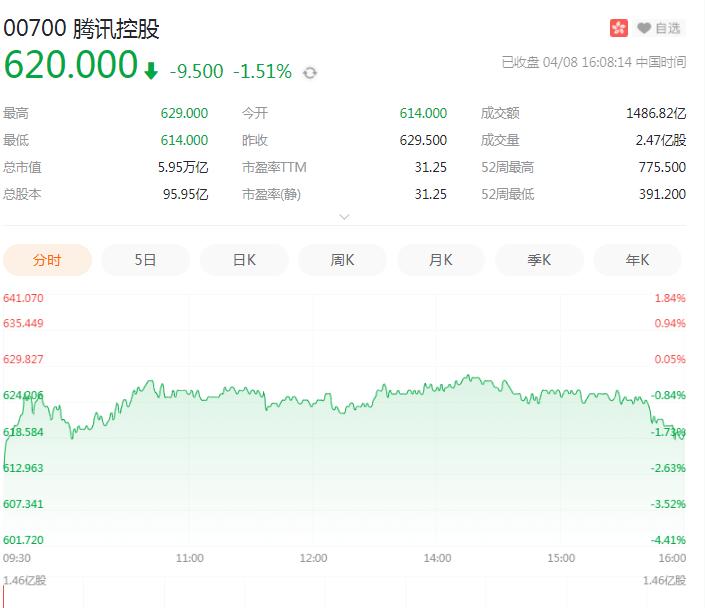 大股东千亿减持!腾讯仅跌不到2%,成交额创历史最高-冯金伟博客